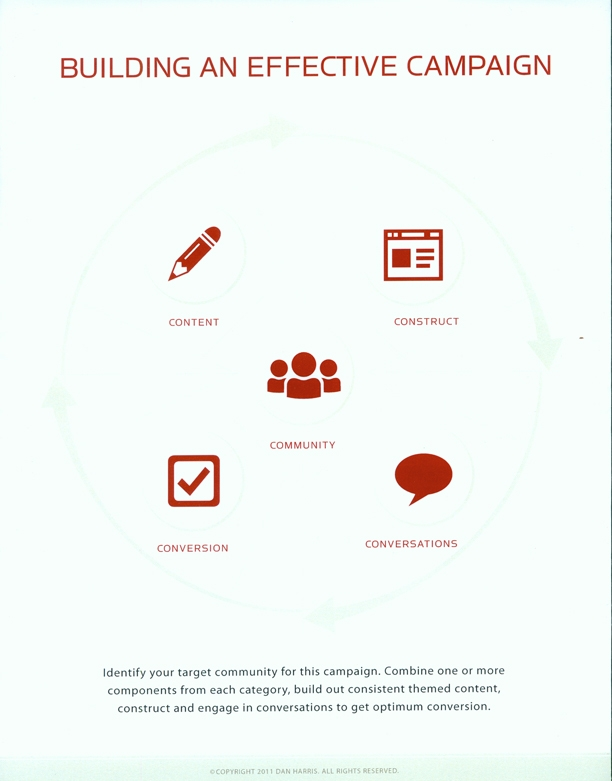 Build An Effective Marketing Campaign