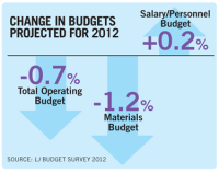 The New Normal: Annual Library Budgets Survey 2012