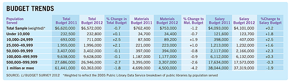 ljx120101webbudget2b The New Normal: Annual Library Budgets Survey 2012