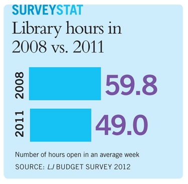 ljx120101webbudget5 The New Normal: Annual Library Budgets Survey 2012