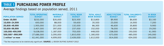 ljx120202webbookchart1 Book Buying Survey 2012: Book Circ Takes A Hit