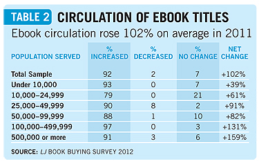 Book Buying Survey 2012: Book Circ Takes A Hit