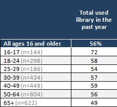 Pew Library Use in the Past Year Pew: Younger Americans Reading More