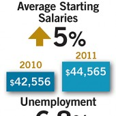 Salaries2012stat1
