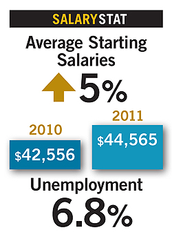 Salaries2012stat1 Placements & Salaries 2012: Emerging Jobs, New Titles
