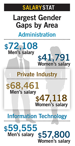 Salaries2012stat3 Placements & Salaries 2012: Microcosms & Gaps