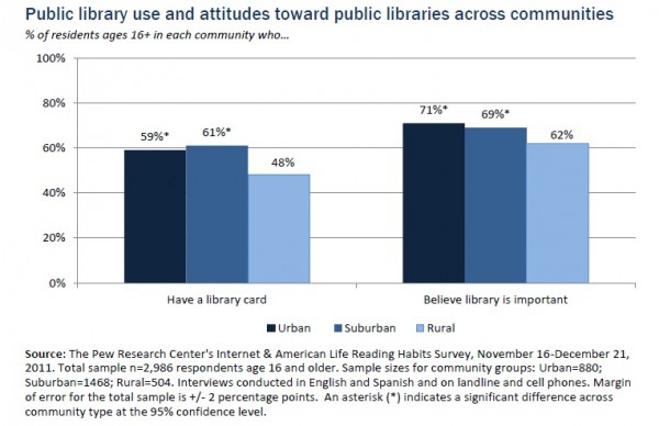 PewPLUse e1356028185209 Pew: Community Reading Habits Mirror Demographic Trends