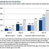 Pew Internet Releases New Findings About eBook Readers, Devices, and Awareness of eBook Services in U.S. Public Libraries