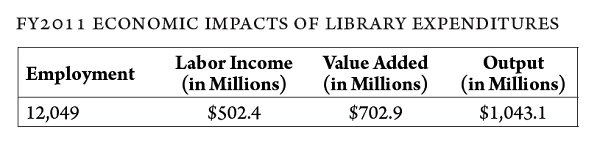 TX St Lib Econ Impacts Texas Study Shows $2.4 Billion in Benefits from Public Libraries