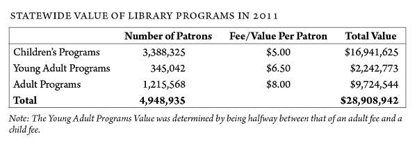 Chart of programs value for Texas State Library study