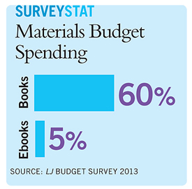 ljx130101webBudgetchart3a  The Budget Balancing Act: LJs Budget Survey Shows Modest Improvement, and Signs of More To Come