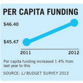 The Budget Balancing Act: LJ's Budget Survey Shows Modest Improvement, and Signs of More To Come