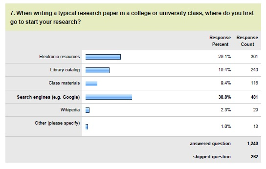 CredoResearchStart Credo Survey: Today's Students Struggle with TMI