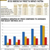 The Winds of Change | Periodicals Price Survey 2013