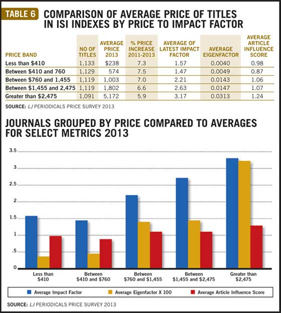 ljx130501webPeriodicalTb62 The Winds of Change | Periodicals Price Survey 2013