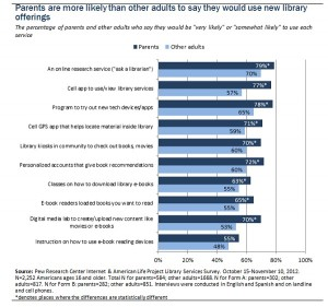 ParentsUseMoreServices 300x281 Pew: Parents Love the Library