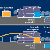 This illustration from NYPL shows where the new circulating library would replace existing stacks, whose contents would go into storage under Bryant Park and in New Jersey.