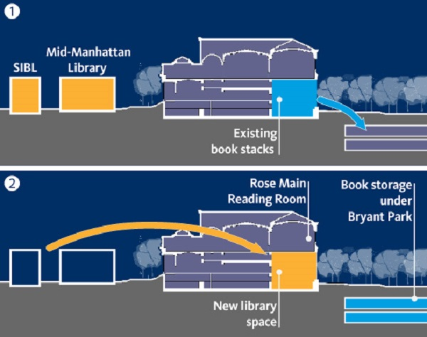 movingbooks Update: Second Suit Filed to Halt NYPL Central Renovation