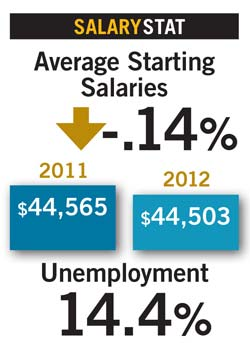 Salaries2013stat2a Placements & Salaries 2013: Salaries Stay Flat; Specialties Shift