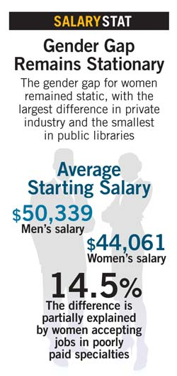 Salaries2013stat4a Placements & Salaries 2013: Geography, Gender, Race, and More