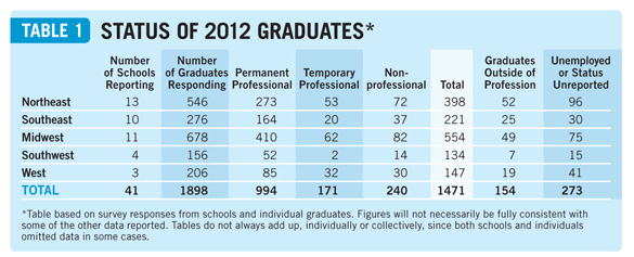 Salaries2013table1a Placements & Salaries 2013: Explore All the Data