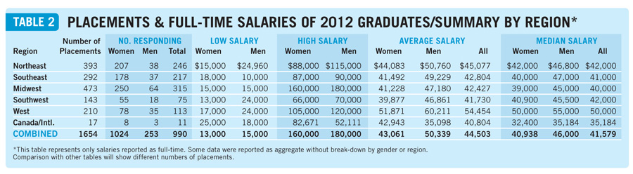 Salaries2013table2a Placements & Salaries 2013: Explore All the Data