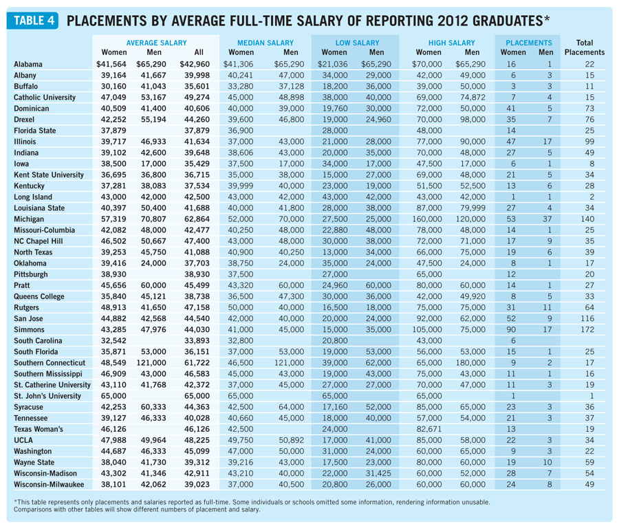 Salaries2013table4a Placements & Salaries 2013: Explore All the Data
