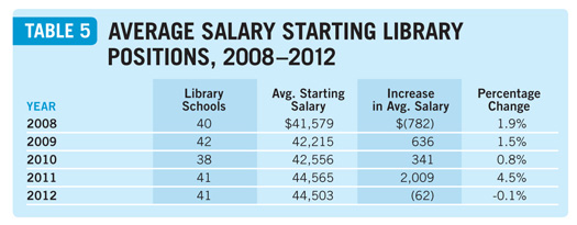 Salaries2013table5a Placements & Salaries 2013: Explore All the Data