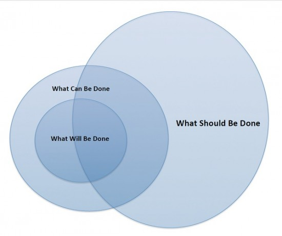 CanShouldWill Venn RA P2P 550x461 Can, Should, and Will. Pt. 1: Because What Libraries Need Is One More Venn Diagram | Peer to Peer Review