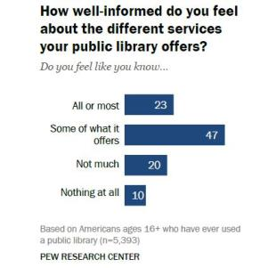 131211 pewresearch Libraries Still Inspire Positive Views, But See Shift to Online from In Person Use