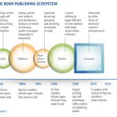 New Study Uncovers Surprising Results of eBook & Printed Books Trends