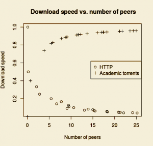 DL Speed 300x287 Academic Torrents Offers New Means of Storing, Distributing Scholarly Content