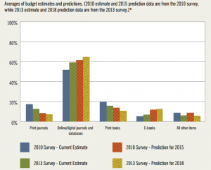 Itahka Graph 300x241 Ithaka Study Shows Shifting Priorities Among Academic Librarians