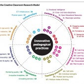Elements of Creative Classroom Model