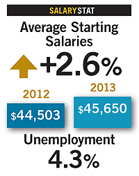 salary stat graphic: Average starting salaries +2.6%, unemployment 4.3%