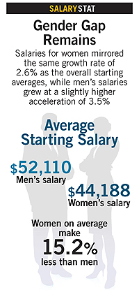 Gender Gap salary graphic: Men $52,110, women $44,188. Women on average make 15.2% less than men