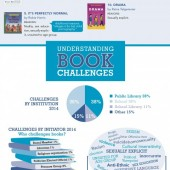 ALA Releases State of America's Libraries Report 2015, Includes List of Most Challenged Books of 2014