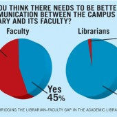 Closing the Gap in Librarian, Faculty Views of Academic Libraries| Research