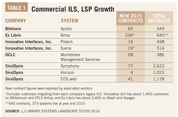 Table 1 Commercial ILS, LSP Growth