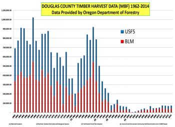 Douglas County Timber Harvest Data 1962–2014