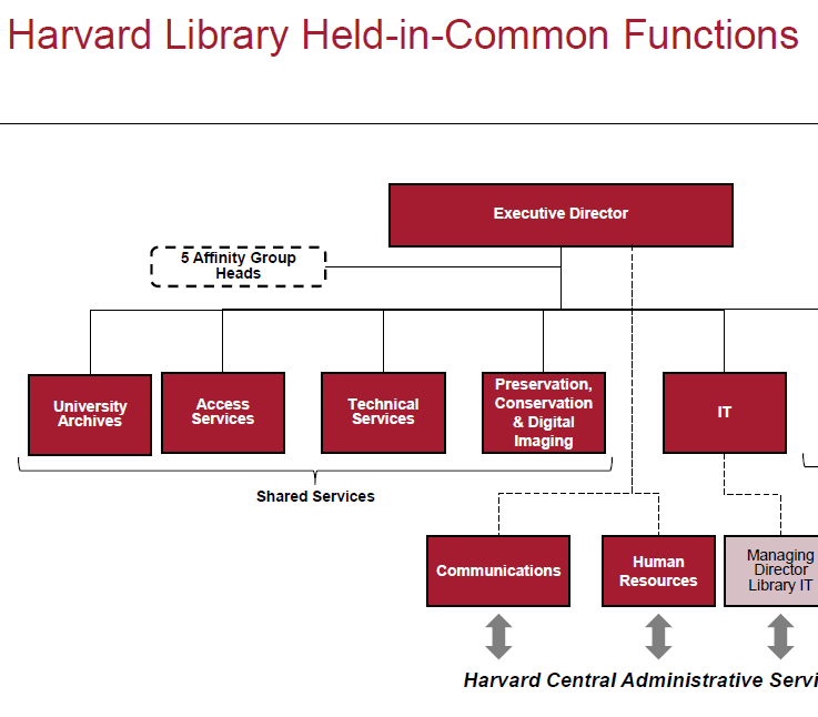 Harvard Library Releases Org Chart, Offers Buyouts