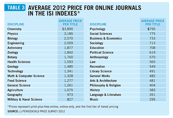 Coping with the Terrible Twins | Periodicals Price Survey 2012