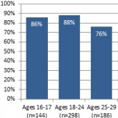 Pew: Younger Americans Reading More
