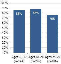 Books Read By Age bar graph