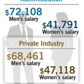Placements & Salaries 2012: Microcosms & Gaps