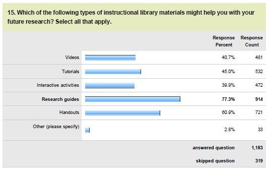 Credo chart: Library instructional materials that would be helpful