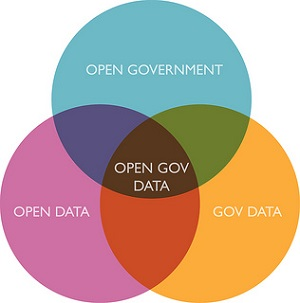 Venn diagram of open government, open data, and government data