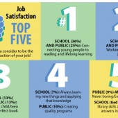 SLJ's 2013 Job Satisfaction Survey | What's Not to Love?