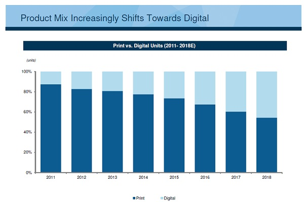 Cengage product mix shift to digital bar chart