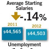 Placements & Salaries 2013: Salaries Stay Flat; Specialties Shift